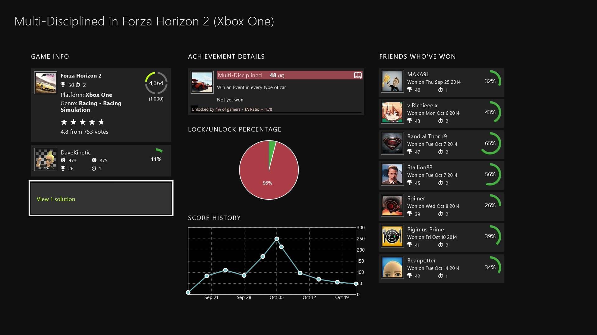 Achievement page containing stats galore