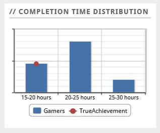 Completion times information