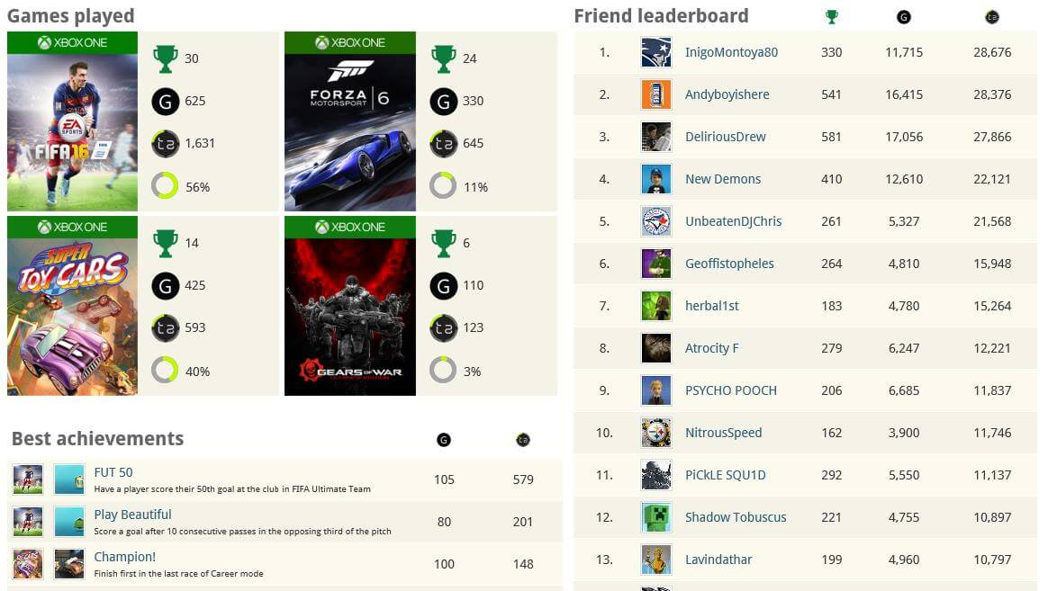 Games, achievements, a friend leaderboard (friends not included) and more!