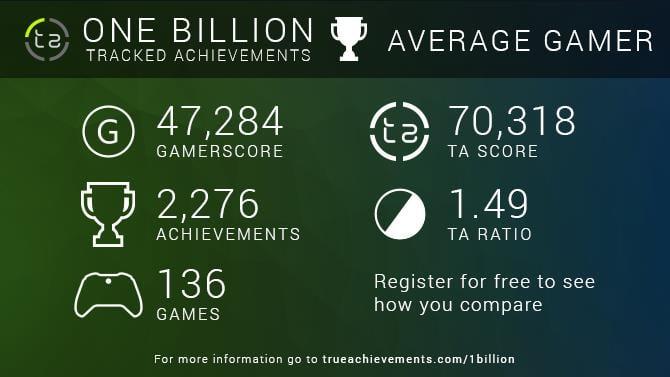 Average TA Gamer