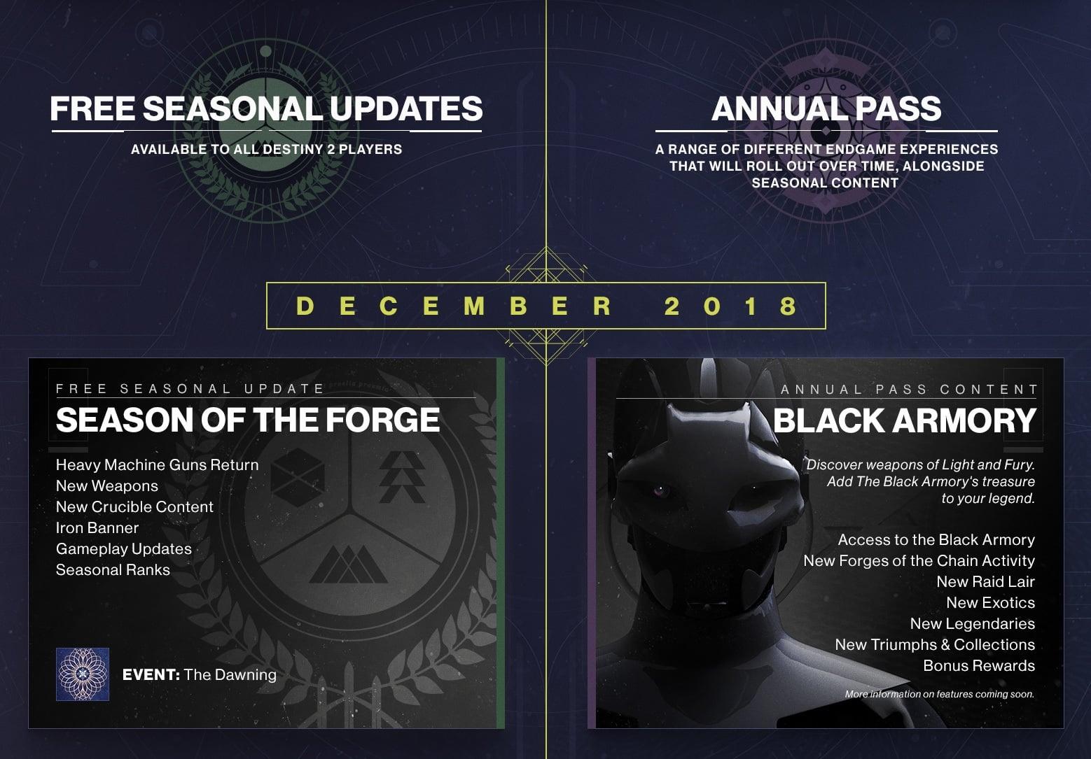 Destiny 2 - Forsaken Achievement List Revealed