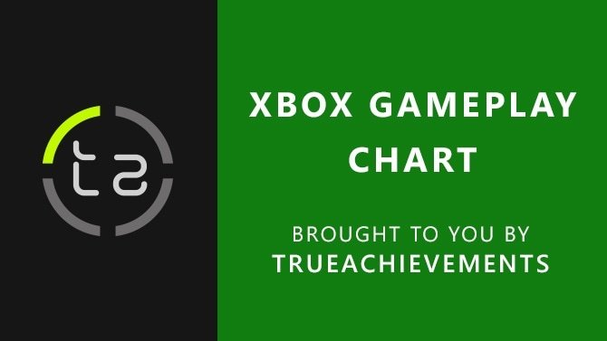 Xbox Gameplay Chart: Fallout 76 jumps back into the top 40 - TrueAchievements