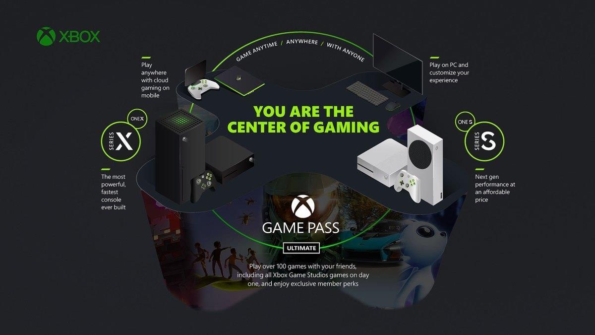 Xbox Cloud Gaming Xbox Game PAss